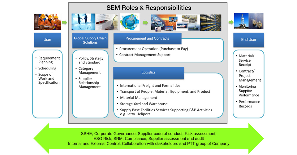logistics supply chain management and materials